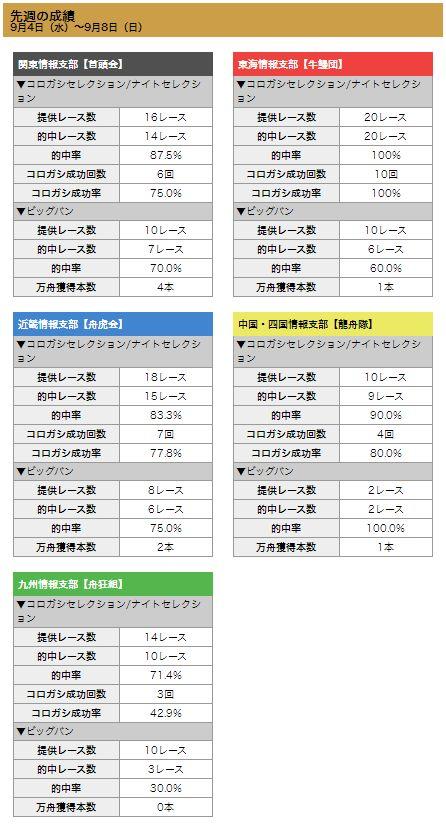 ボートキングダム_成績表