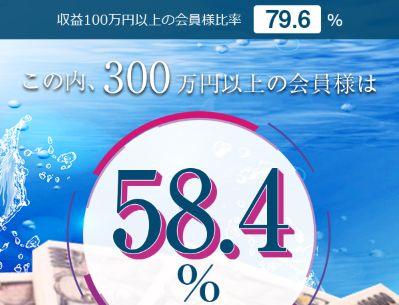 強艇_300万円以上58.4%